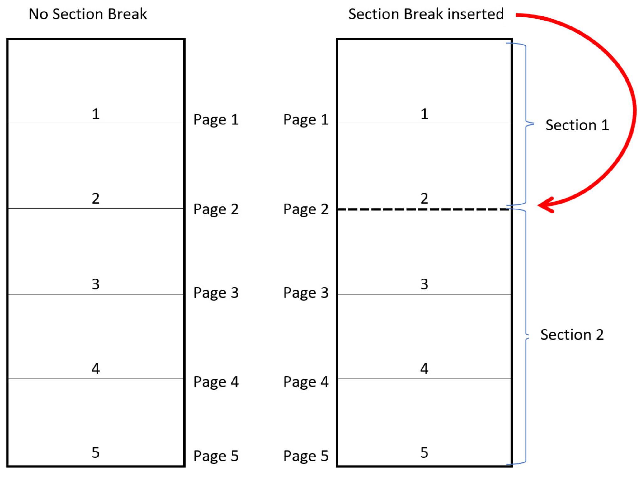 Example of two Word documents - one with 1 section, the other with two sections