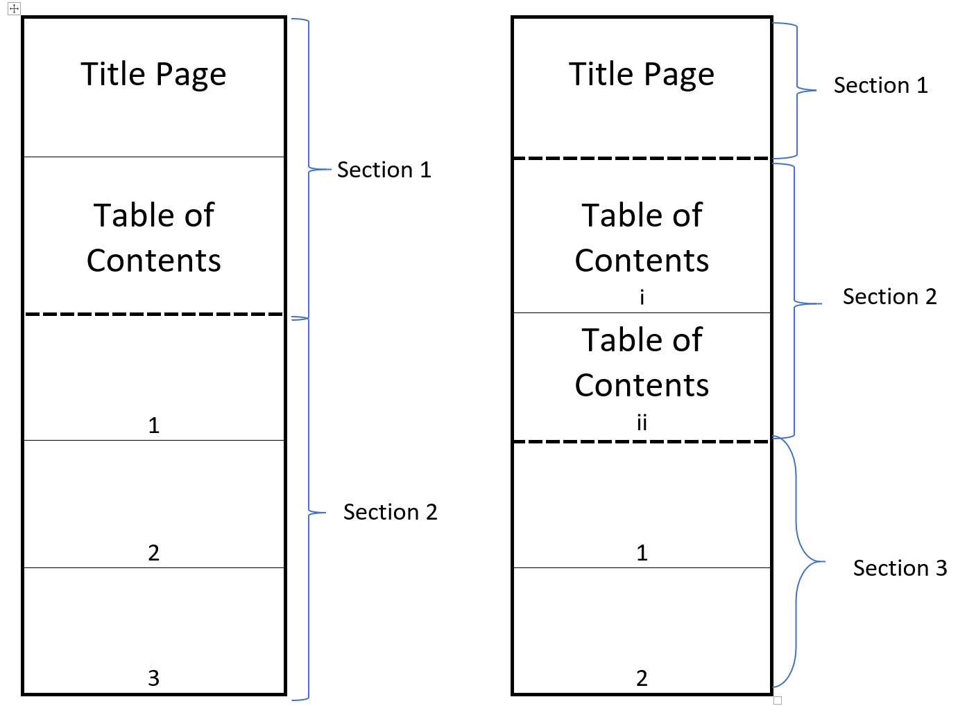 Dividing a page into sections to show how page number formats can be different in different sections